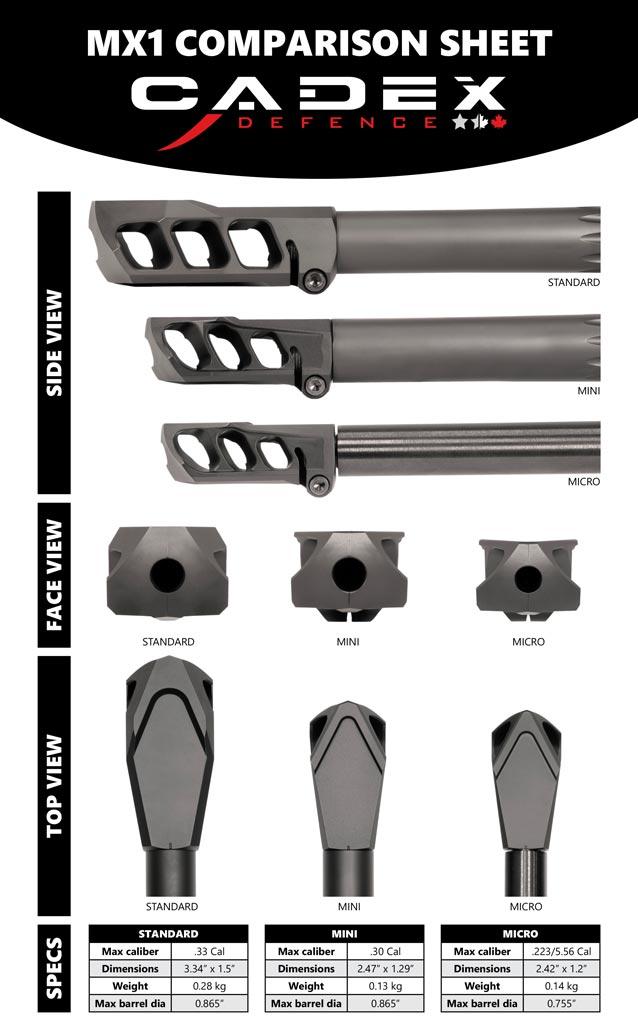 Cadex Defense - MX1 Comparison - Buy Today At TexasStarArsenal.com